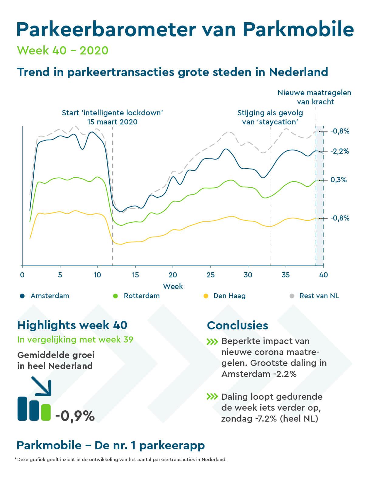 Tweede coronagolf weerhoudt Nederlanders niet van parkeren